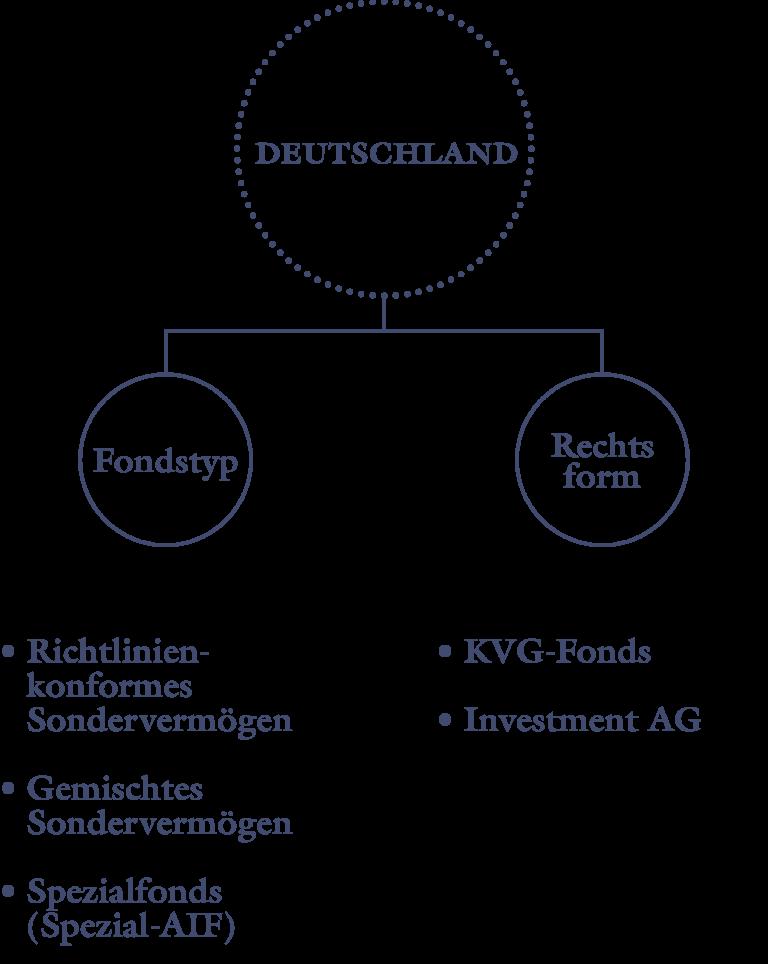 Schaubild AAB AS Rahmenbedingungen Deutschland